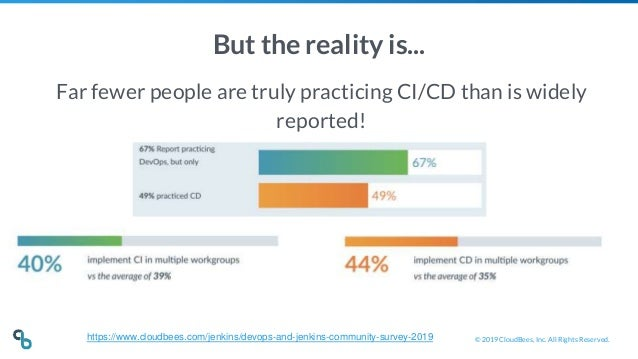 © 2019 CloudBees, Inc. All Rights Reserved. But the reality is... Far fewer people are truly practicing CI/CD than is wide...