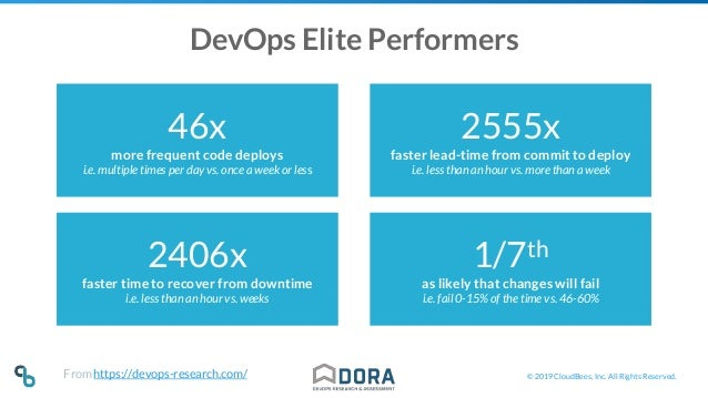 © 2019 CloudBees, Inc. All Rights Reserved. DevOps Elite Performers 46x more frequent code deploys i.e. multiple times per...
