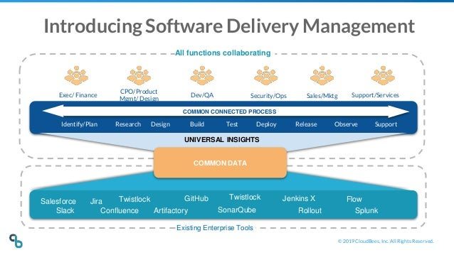 © 2019 CloudBees, Inc. All Rights Reserved. Research Design Build Test Deploy Release Observe Support Sales/MktgSecurity/O...