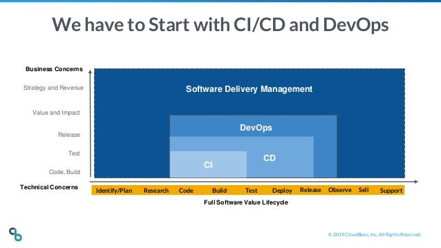 © 2019 CloudBees, Inc. All Rights Reserved. We have to Start with CI/CD and DevOps Technical Concerns Software Delivery Ma...