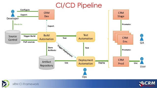 Continuous Delivery  U0026 Integration For Crm Projects