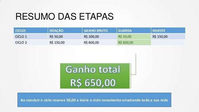 RESUMO DAS ETAPAS CICLOS  DOAÇÃO  GANHO BRUTO  GUARDA  INVESTE  CICLO 1  R$ 50,00  R$ 200,00  R$ 50,00  R$ 150,00  CICLO 2...