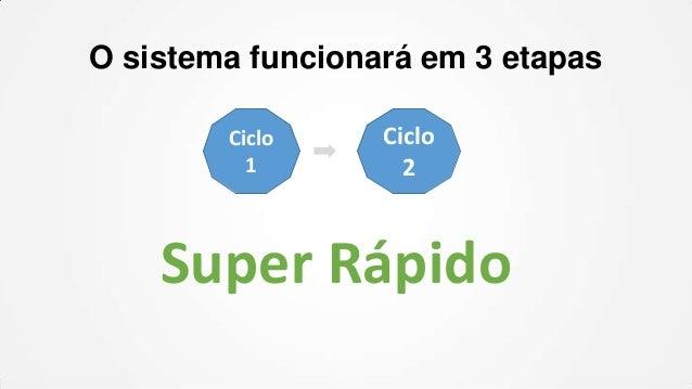 O sistema funcionará em 3 etapas Ciclo 1  Ciclo 2  Super Rápido