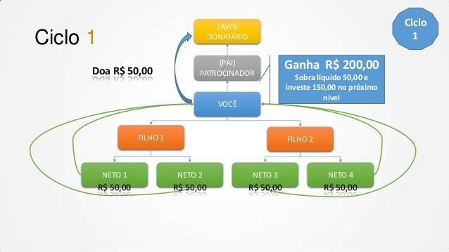 Ciclo 1  (AVÔ) DONATÁRIO  Ciclo 1 Doa R$ 50,00  (PAI) PATROCINADOR  VOCÊ  FILHO 1  Ganha R$ 200,00 Sobra líquido 50,00 e i...
