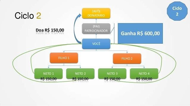 Ciclo 2  (AVÔ) DONATÁRIO  Ciclo 2 Doa R$ 150,00  (PAI) PATROCINADOR  Ganha R$ 600,00  VOCÊ  FILHO 1  FILHO 2  NETO 1  NETO...