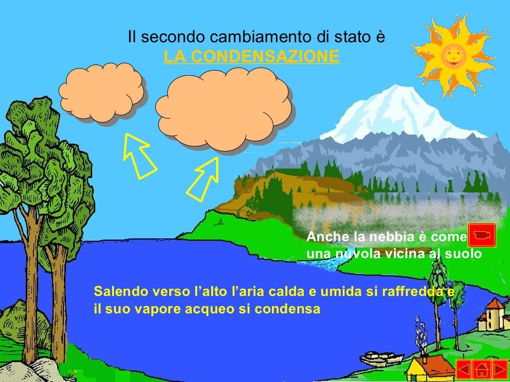 Popolare Il ciclo dell'acqua | imparo OJ84
