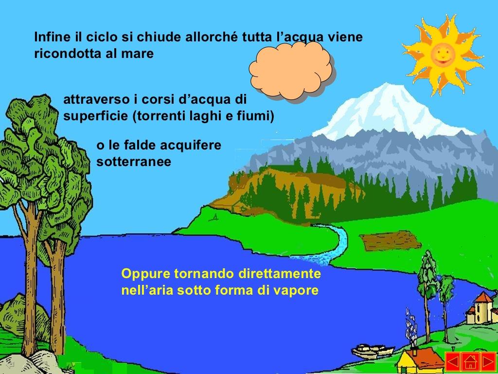 Ben noto Il ciclo dell'acqua | imparo IQ26