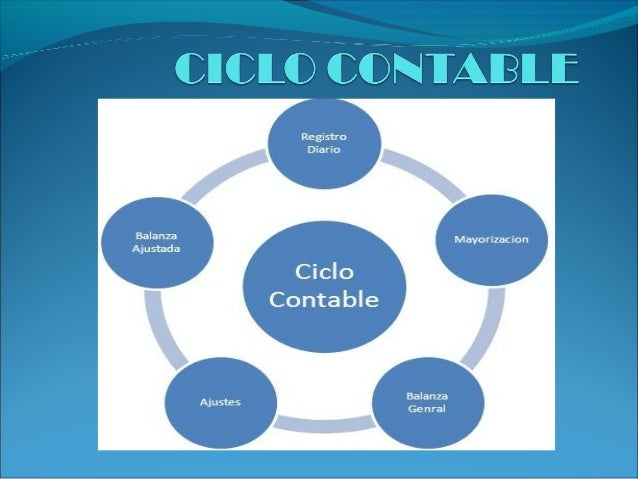 Ciclo Contable 15290593 on oscar rodriguez c