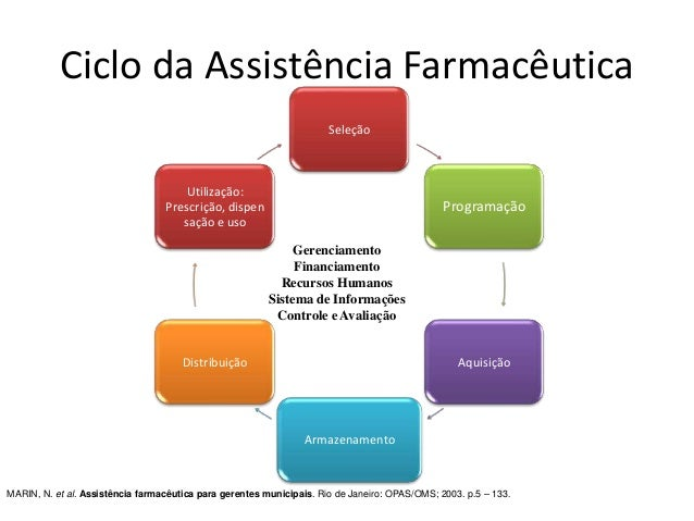 Seleção Programação Aquisição Armazenamento Distribuição Utilização: Prescrição, dispen sação e uso Ciclo da Assistência F...