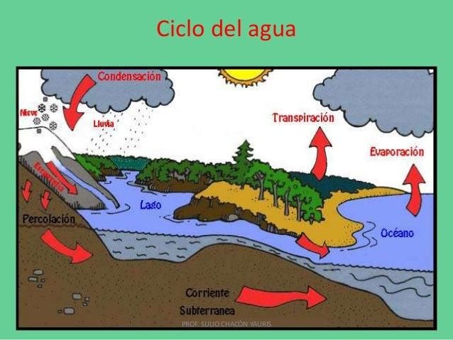 Ciclo del agua  PROF. SULIO CHACÓN YAURIS
