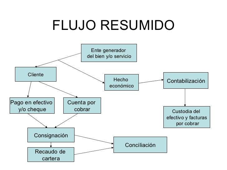 Ciclo del ingreso flujo ccuart Image collections