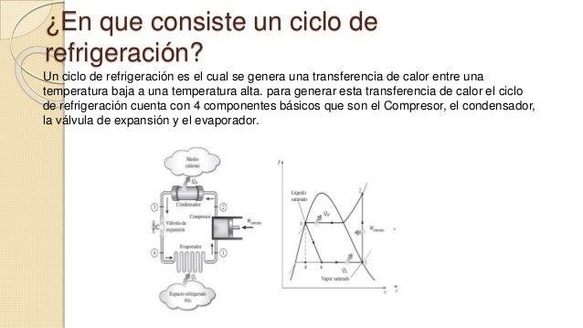 ¿En que consiste un ciclo de  refrigeración?  Un ciclo de refrigeración es el cual se genera una transferencia de calor en...