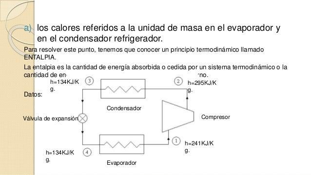 a) los calores referidos a la unidad de masa en el evaporador y  en el condensador refrigerador.  Para resolver este punto...
