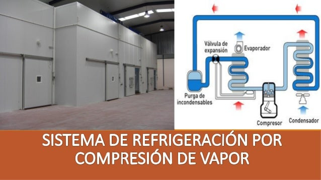 OBJETIVOS 1.Estudiar el ciclo de refrigeración por compresión de vapor. 2. Determinar los aspectos e impactos ambientales ...