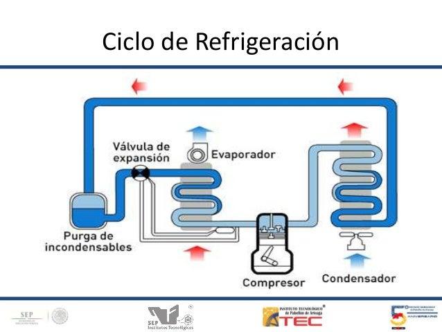 Circuito Basico De Refrigeracion : Ciclo de refrigeracion