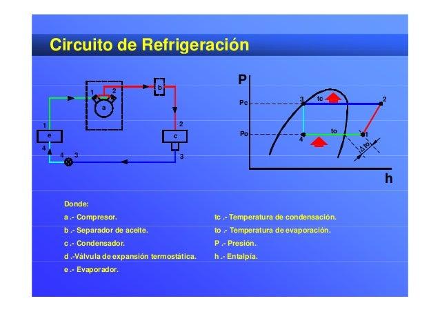 Circuito Basico De Refrigeracion : Ciclo de refrigeracion diagrama mollier