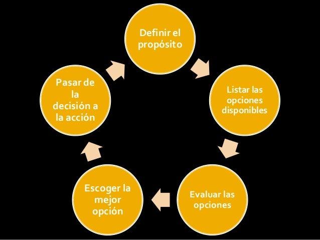 Definir el propósito Listar las opciones disponibles Evaluar las opciones Escoger la mejor opción Pasar de la decisión a l...