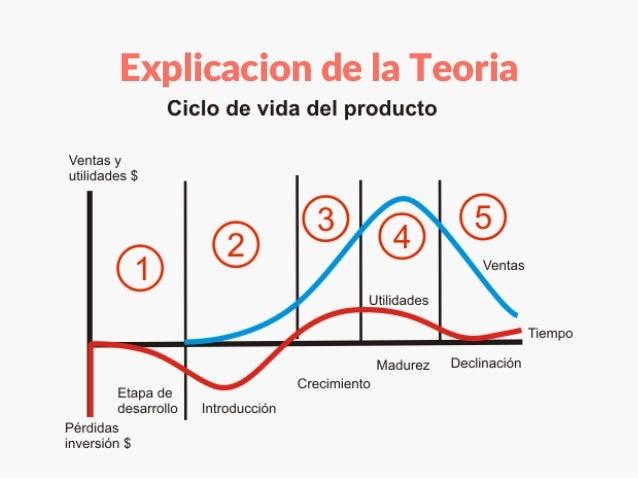 ciclo de vida de un producto Análisis de producto bloque b ciclo de vida del producto nuevos productos: definición y procesos de desarrollo el alumno describe las fases por las que pasa el ciclo de vida de un.