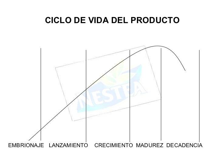 EMBRIONAJE  LANZAMIENTO  CRECIMIENTO  MADUREZ  DECADENCIA CICLO DE VIDA DEL PRODUCTO