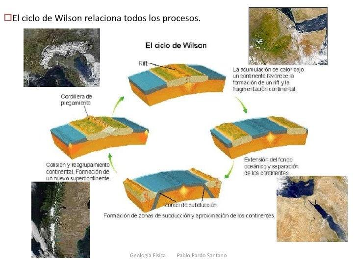 Geología Física        Pablo Pardo Santano<br /><ul><li>El ciclo de Wilson relaciona todos los procesos.</li></li></ul><li...