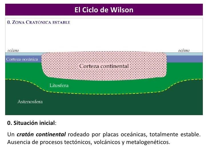 1. Hot-spot y formación de un domo: <br />La perturbación se inicia como consecuencia de la irrupción de un penacho del ma...