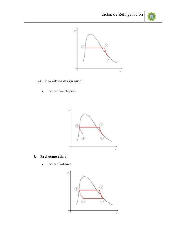 Ciclos de Refrigeración  3.3 En la válvula de expansión:         Proceso isoentálpico3.4 En el evaporador:         Proceso...