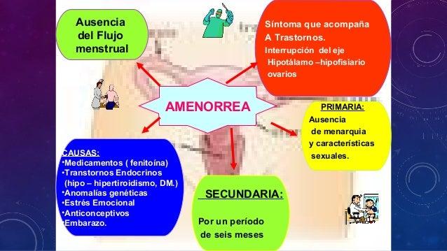 Ciclo menstrual y sus trastornos