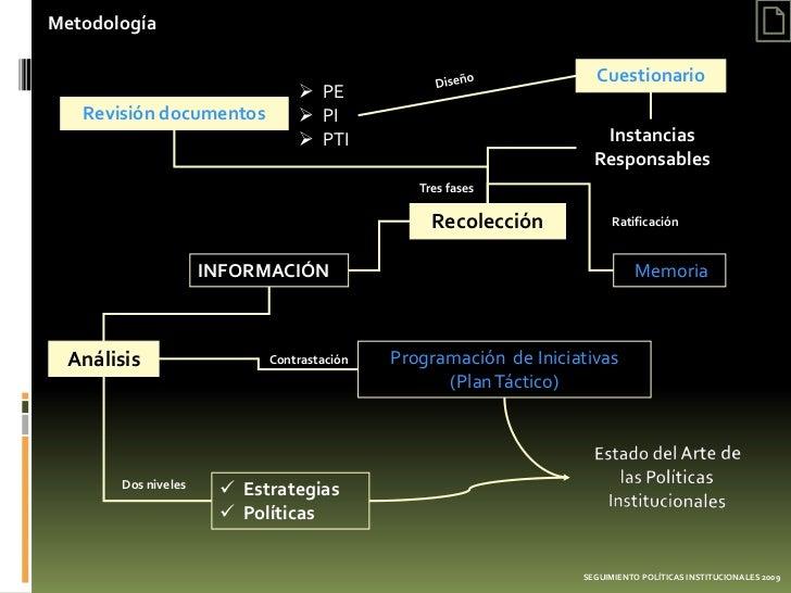 Metodología                                                                   Cuestionario                               ...