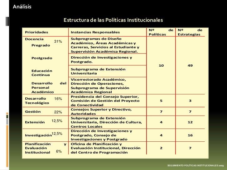 Análisis                             Estructura de las Políticas Institucionales                                          ...