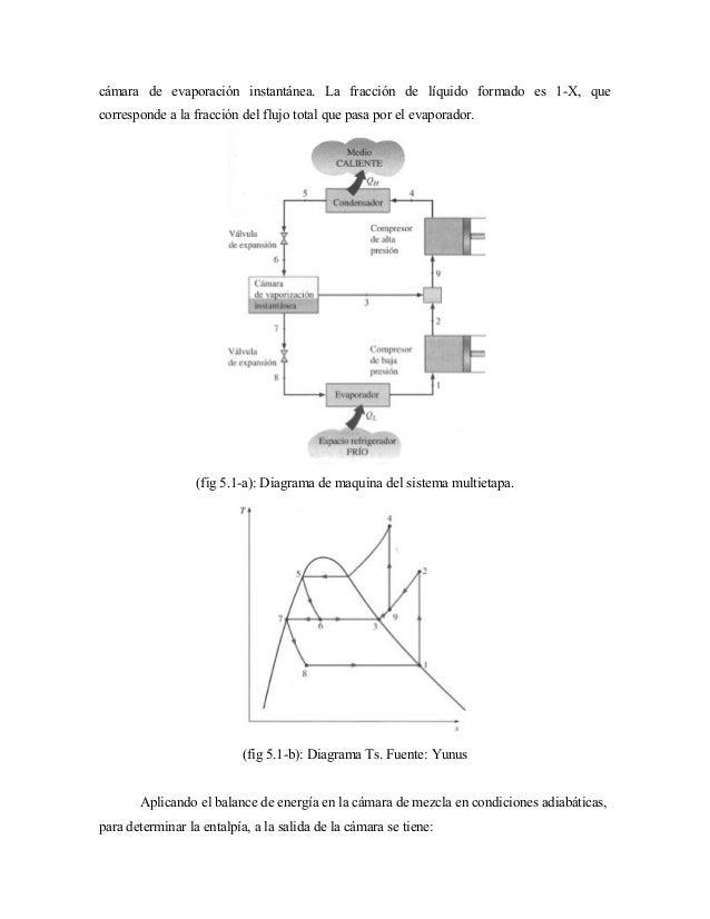cámara de evaporación instantánea. La fracción de líquido formado es 1-X, que corresponde a la fracción del flujo total qu...