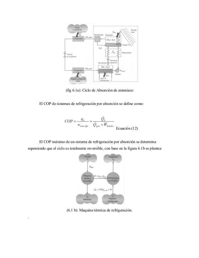 (fig 6.1a): Ciclo de Absorción de amoniaco El COP de sistemas de refrigeración por absorción se define como: Ecuación (12)...
