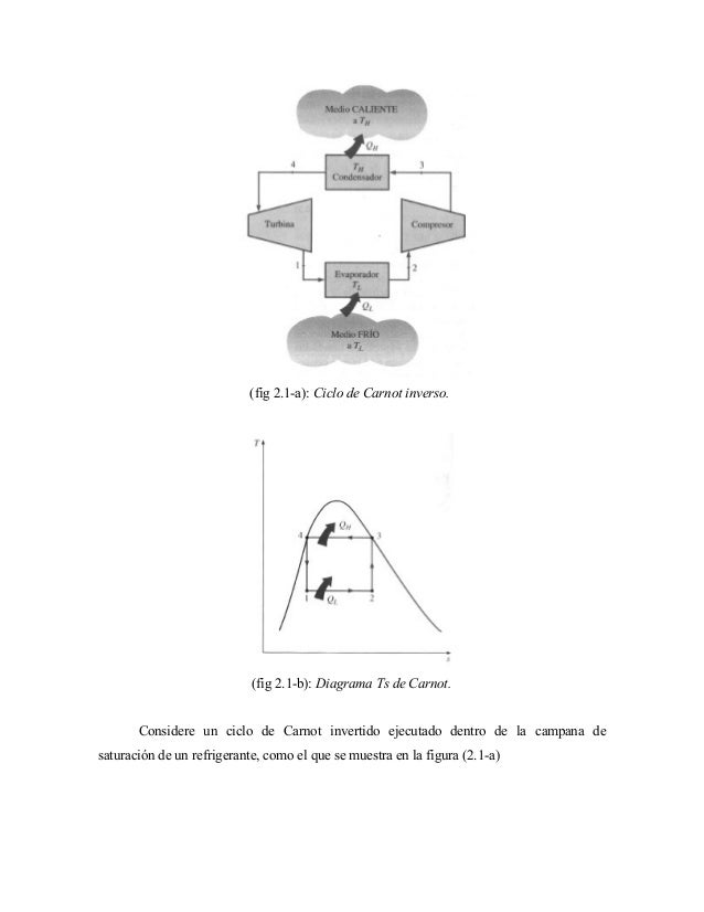(fig 2.1-a): Ciclo de Carnot inverso. (fig 2.1-b): Diagrama Ts de Carnot. Considere un ciclo de Carnot invertido ejecutado...