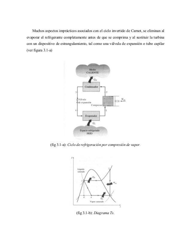 Muchos aspectos imprácticos asociados con el ciclo invertido de Carnot, se eliminan al evaporar el refrigerante completame...