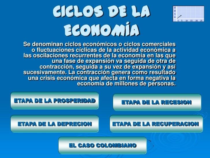 CICLOS DE LA              ECONOMÍA  Se denominan ciclos económicos o ciclos comerciales     o fluctuaciones cíclicas de la...