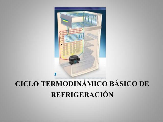 CICLO TERMODINÁMICO BÁSICO DE REFRIGERACIÓN