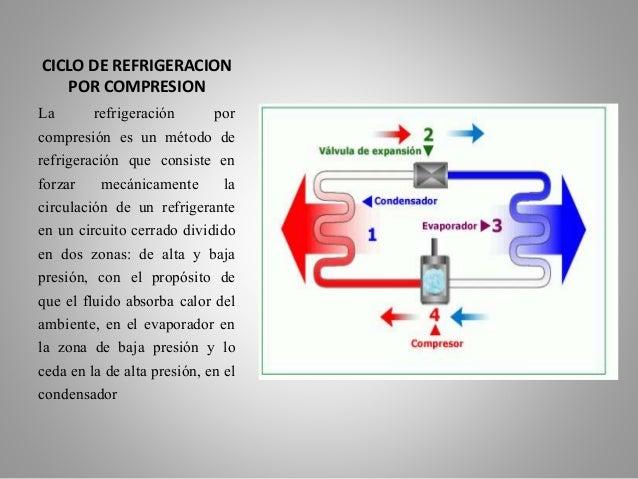 Circuito Basico De Refrigeracion : Ciclo termodinámico básico de refrigeración