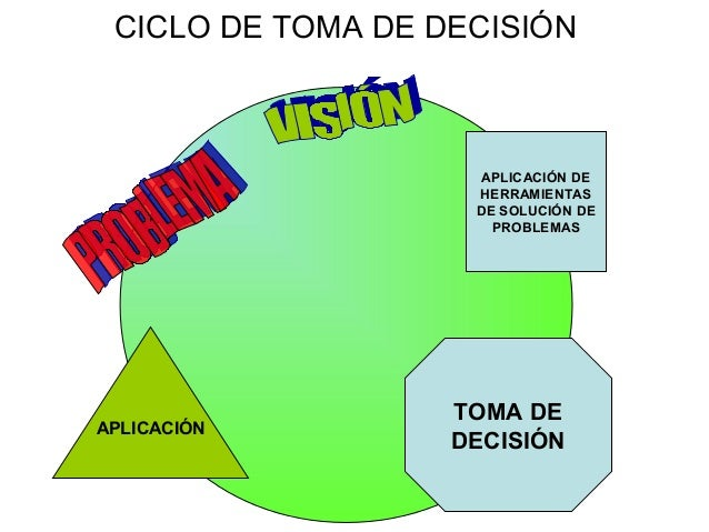 APLICACIÓN DE HERRAMIENTAS DE SOLUCIÓN DE PROBLEMAS APLICACIÓN TOMA DE DECISIÓN CICLO DE TOMA DE DECISIÓN