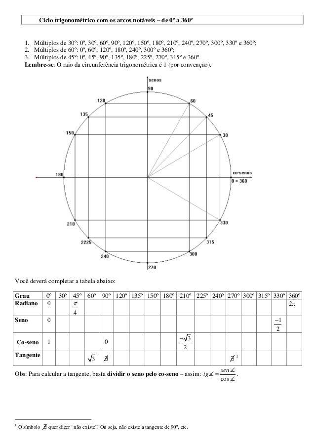 Ciclo trigonométrico com os arcos notáveis – de 0º a 360º 1. Múltiplos de 30º: 0º, 30º, 60º, 90º, 120º, 150º, 180º, 210º, ...