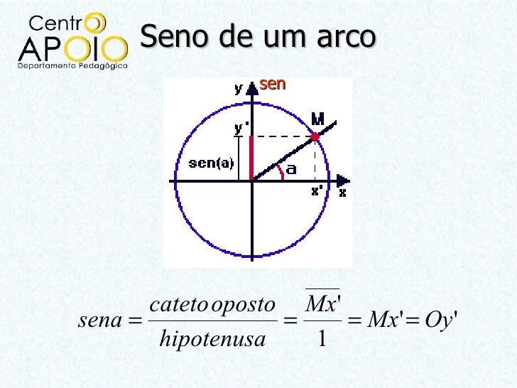 Seno de um arco                 sen       cateto oposto Mxsena =              =    = Mx = Oy         hipotenusa    1