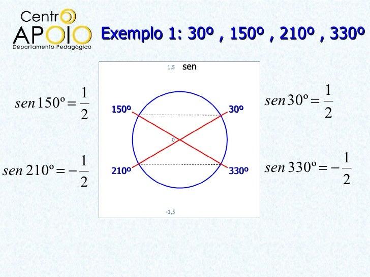 Exemplo 1: 30º , 150º , 210º , 330º                           sen             1                                    1  sen ...