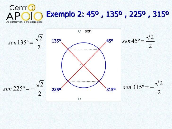 Exemplo 2: 45º , 135º , 225º , 315º                            sen             2                                       2 s...