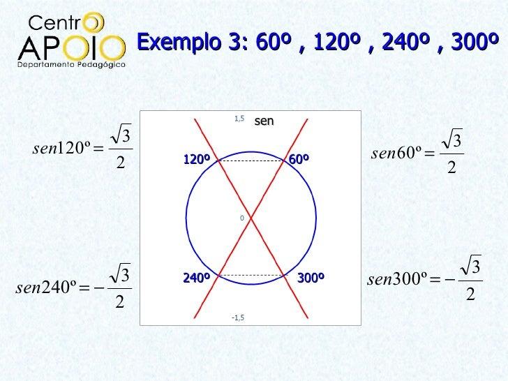 Exemplo 3: 60º , 120º , 240º , 300º                            sen             3                                      3  s...