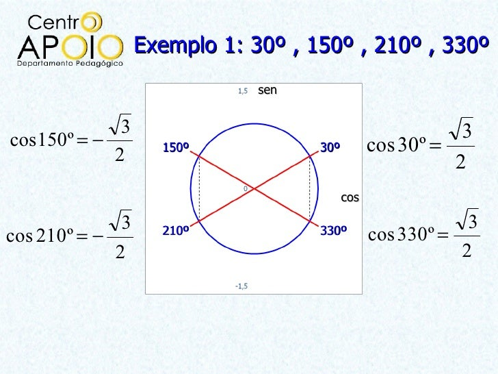 Exemplo 1: 30º , 150º , 210º , 330º                              sen             3                                        ...