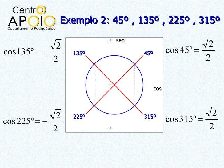 Exemplo 2: 45º , 135º , 225º , 315º                          sen             2                                         2co...