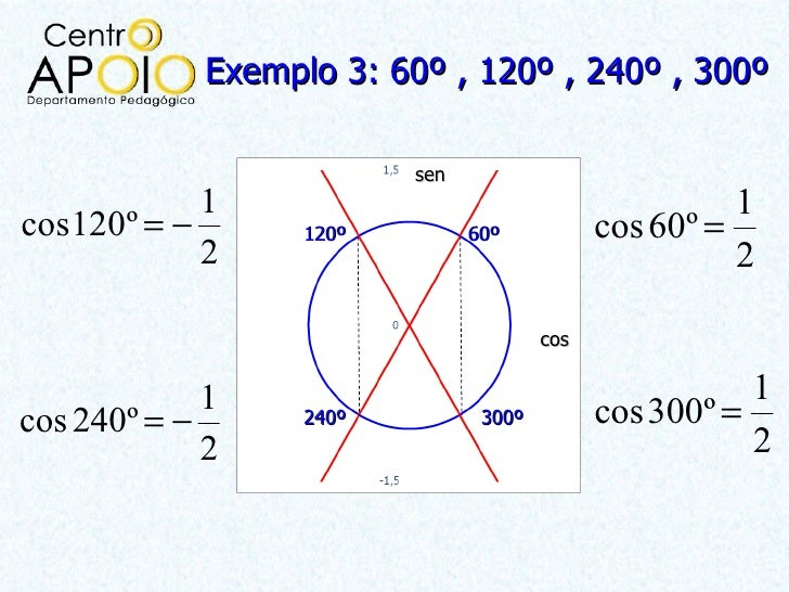 Exemplo 3: 60º , 120º , 240º , 300º                          sen            1                                           1c...