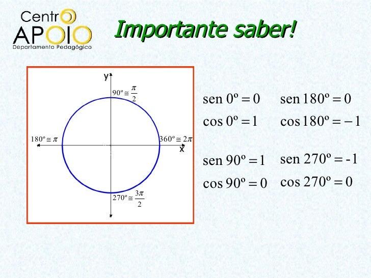 Importante saber!           y                       π               90º ≅                       2                 sen 0º =...