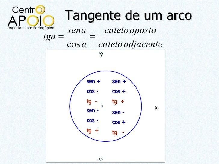 Tangente de um arco      sena   cateto opostotga =      =      cos a cateto adjacente                  y          sen +   ...