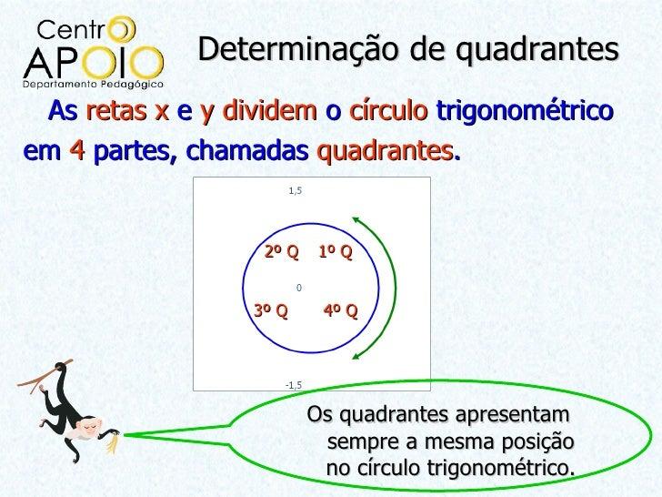 Determinação de quadrantes As retas x e y dividem o círculo trigonométricoem 4 partes, chamadas quadrantes.               ...