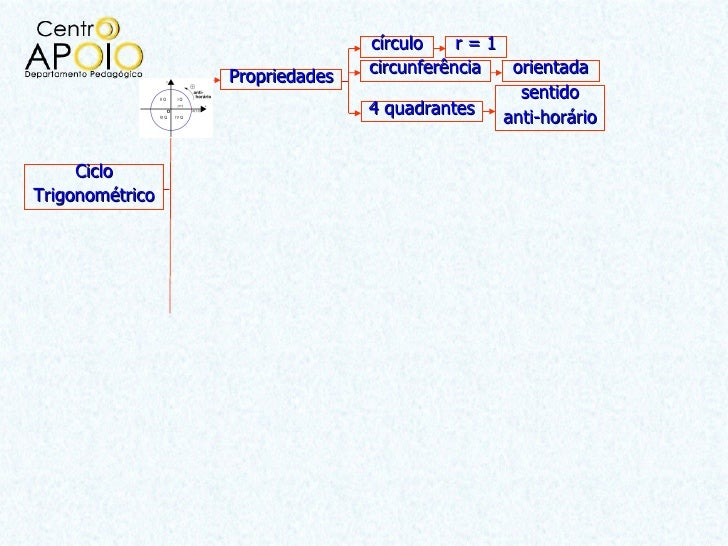 círculo    r=1                 Propriedades   circunferência  orientada                                                 se...