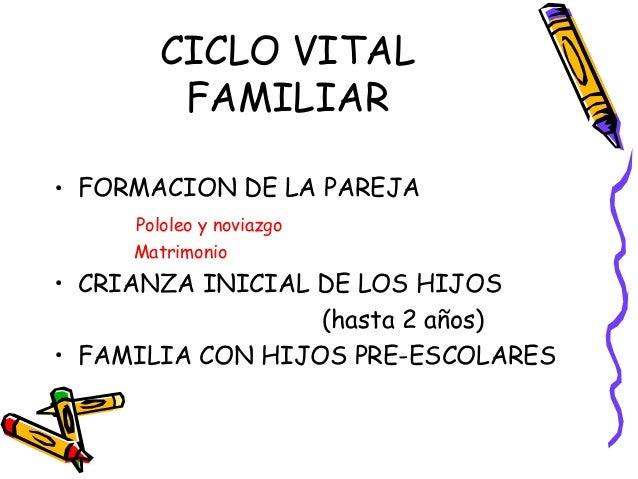 CICLO VITAL FAMILIAR • FORMACION DE LA PAREJA Pololeo y noviazgo Matrimonio • CRIANZA INICIAL DE LOS HIJOS (hasta 2 años) ...